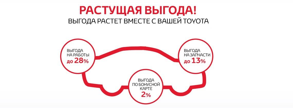 Растущая выгода в Тойота КЛЮЧАВТО