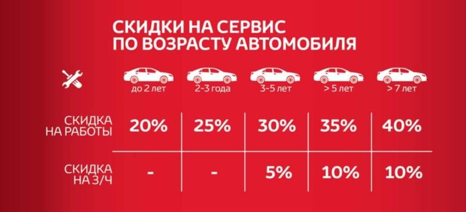 Скидки на сервис по возрасту автомобиля