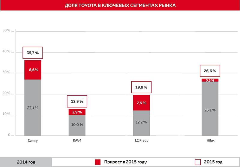Доля Toyota в сегментах